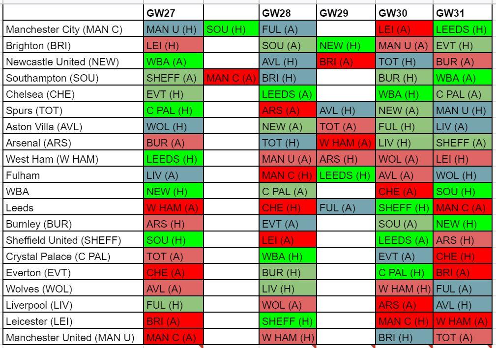 fantasy premier league forwards GW27