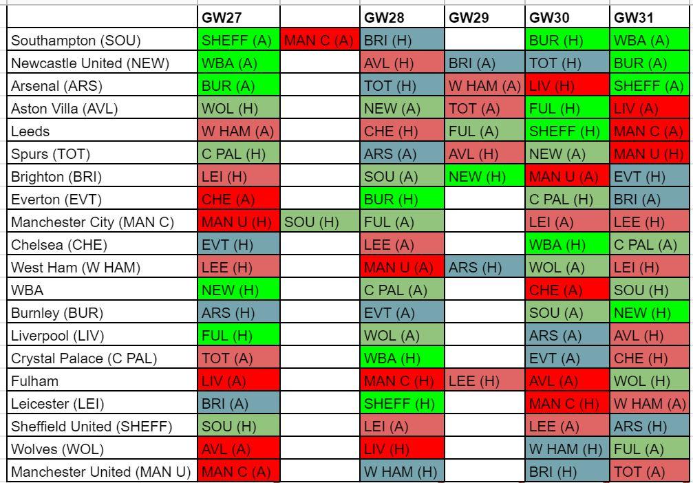 fantasy premier league fixture difficulty GW27