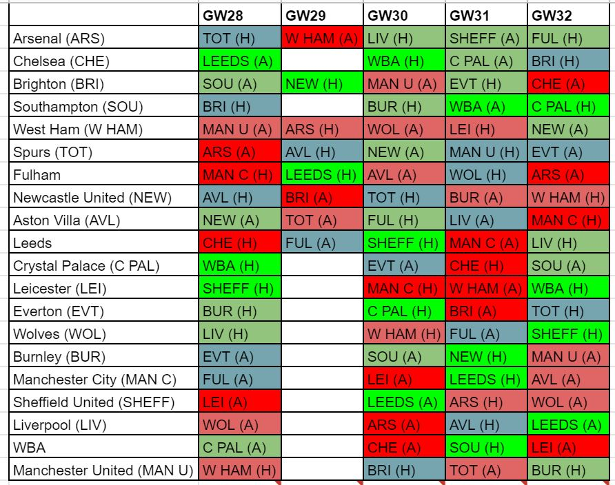fantasy premier league fixture difficulty GW28