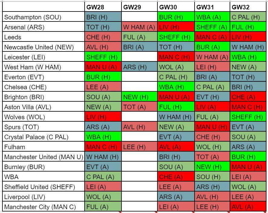 fantasy premier league fixture difficulty GW28