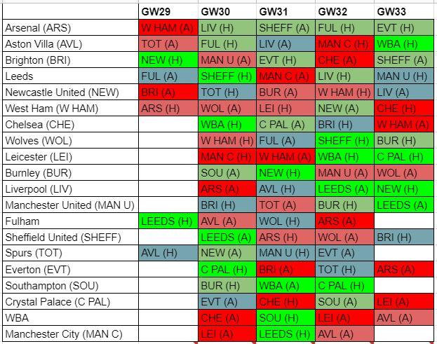 fantasy premier league fixture difficulty GW29