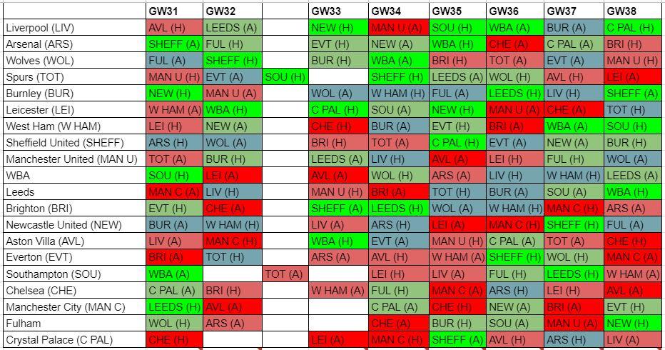 fantasy premier league midfielders GW31
