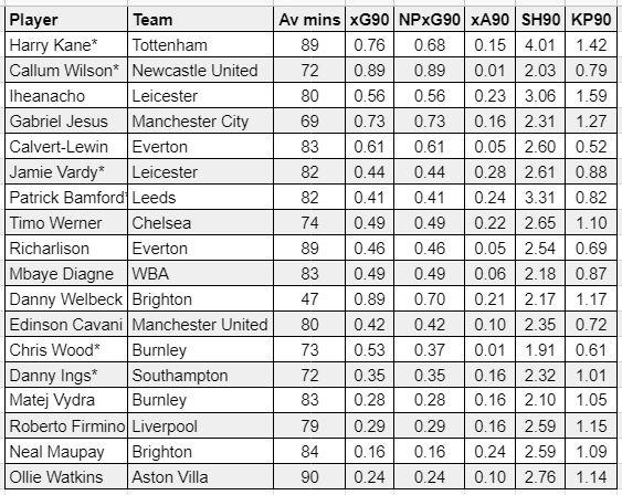 Fantasy Premier League forwards GW31