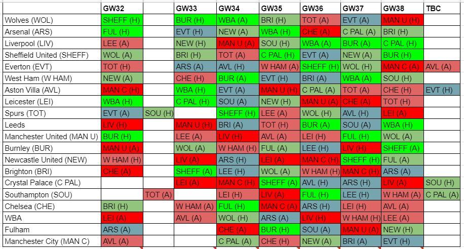 fantasy premier league fixture difficulty GW32
