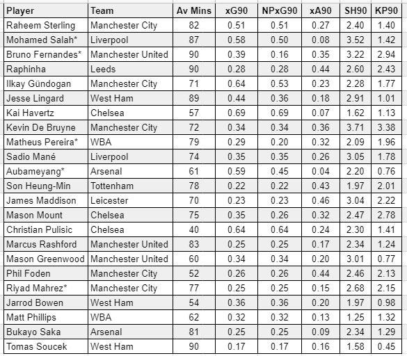 fantasy premier league midfielders GW32