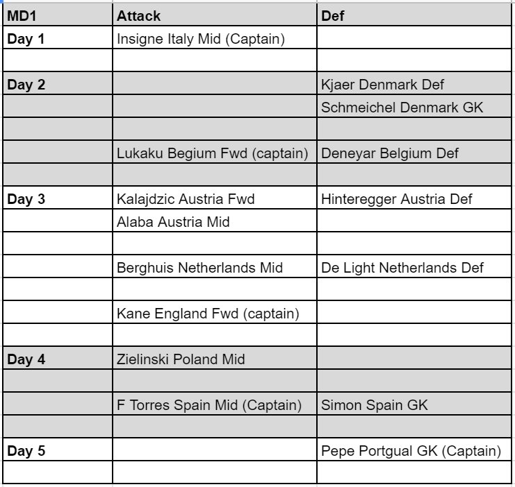 Euro Fantasy Football Tips