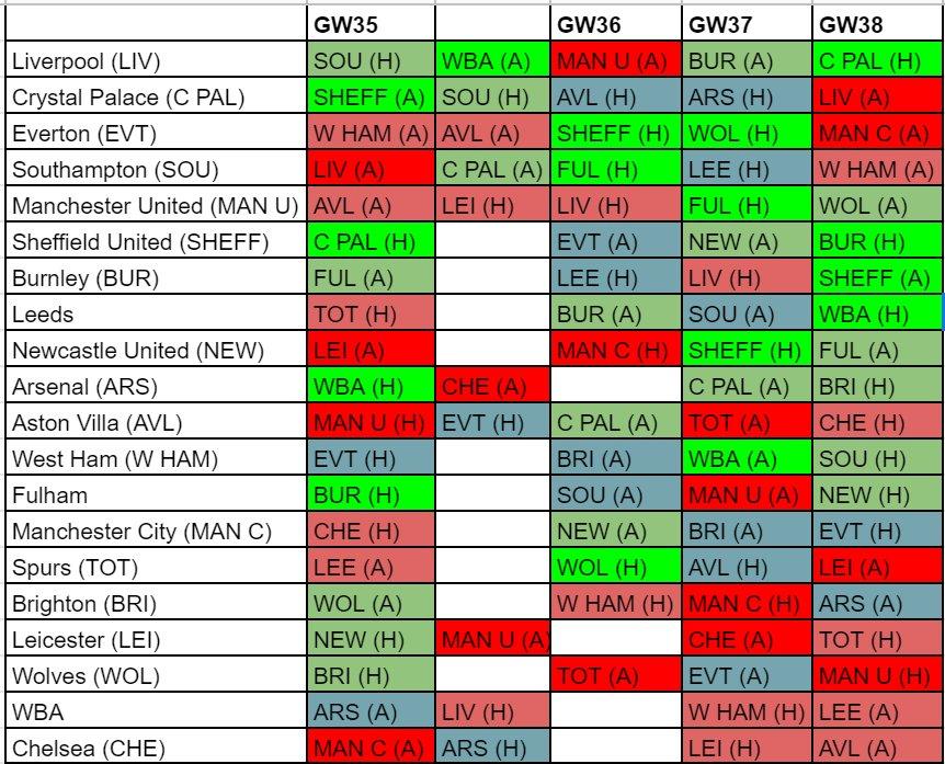 Fantasy Premier League Fixture Difficulty GW35