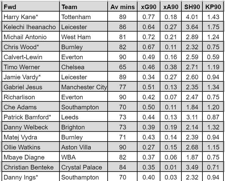 fantasy premier league best forwards GW36