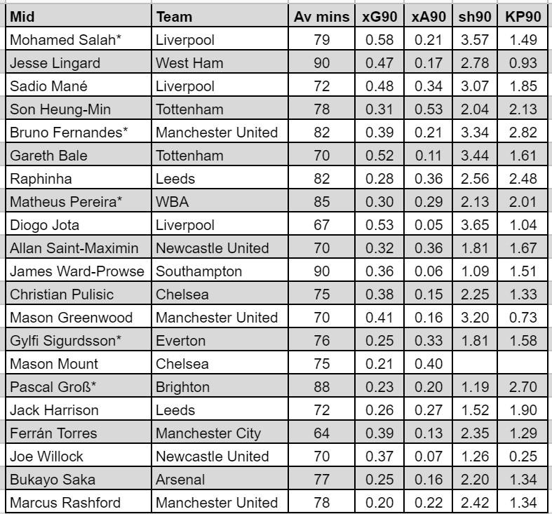 Fantasy Premier League Best Midfielders GW36