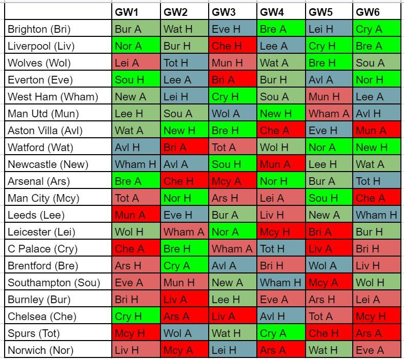 FPL Draft Teams
