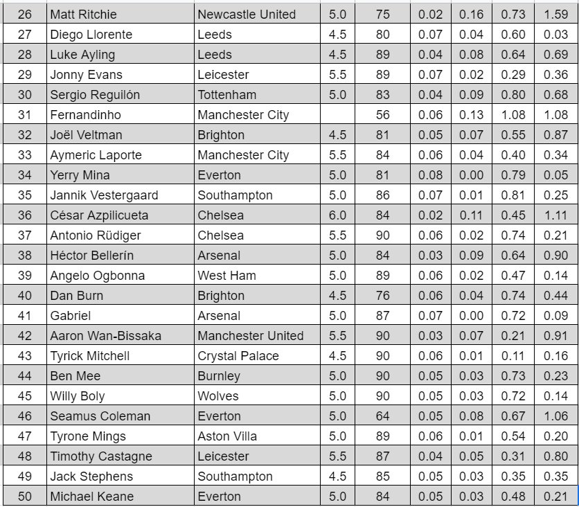 Best FPL Attacking Defenders