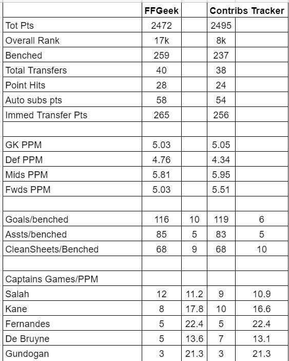 FPL Season Review 20/21